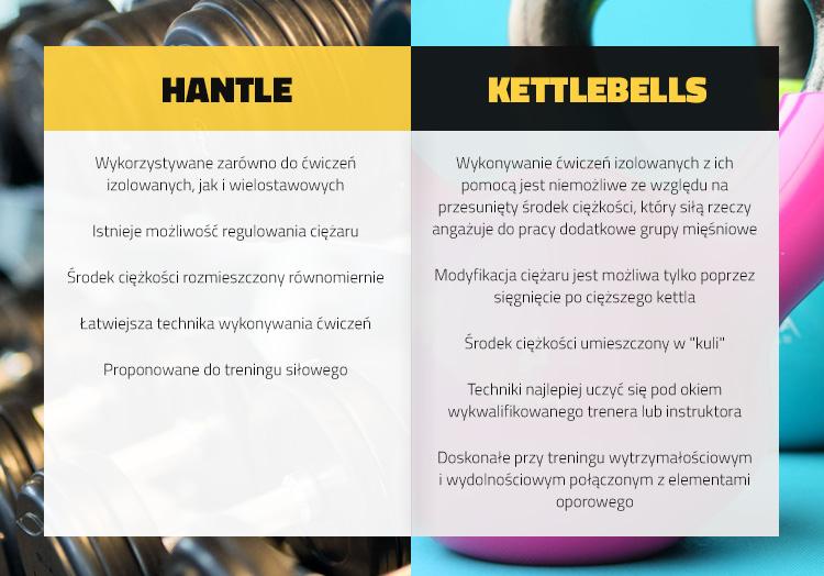 smart-gym-hantle-czy-kettlebells